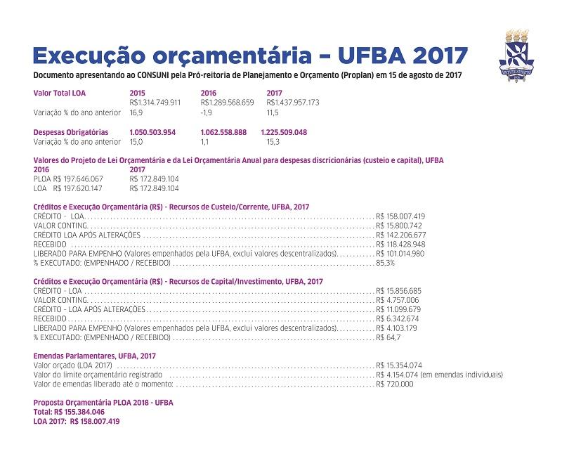 LEI ORCAMENTARIA UFBA PAG 1